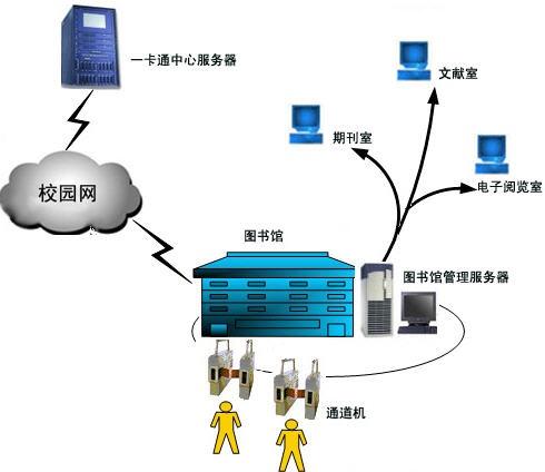 2)图书管理系统结构示意图